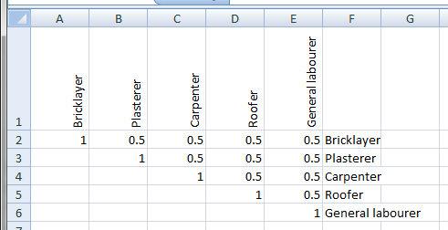 Figure 5.5: Correlation matrix, subset 6, labour day rates.