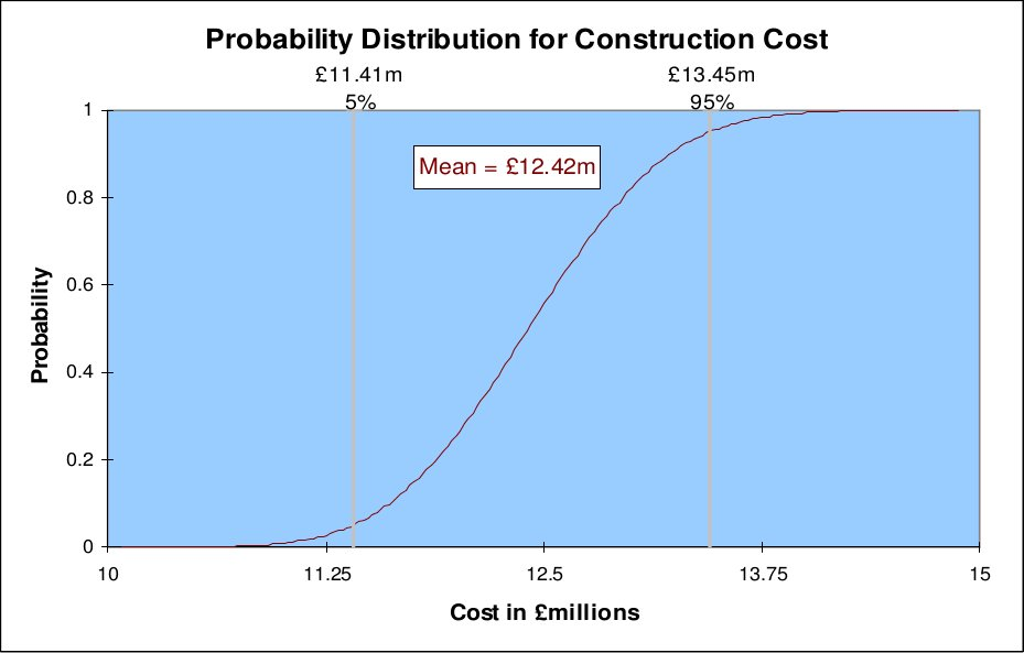 Figure 5.7: Projected cost of the Cornish Wave Hub