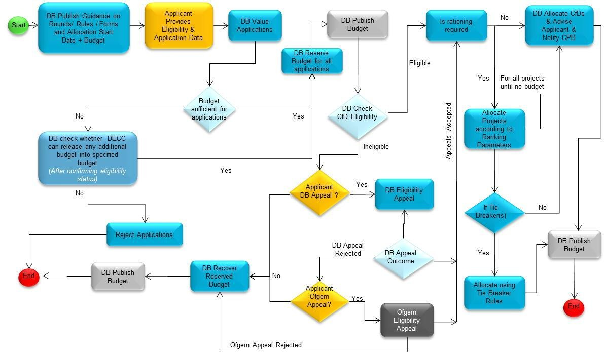 Does Anyone At DECC Know How To Draw Flow Charts Howard Rudd - How to draw a process map